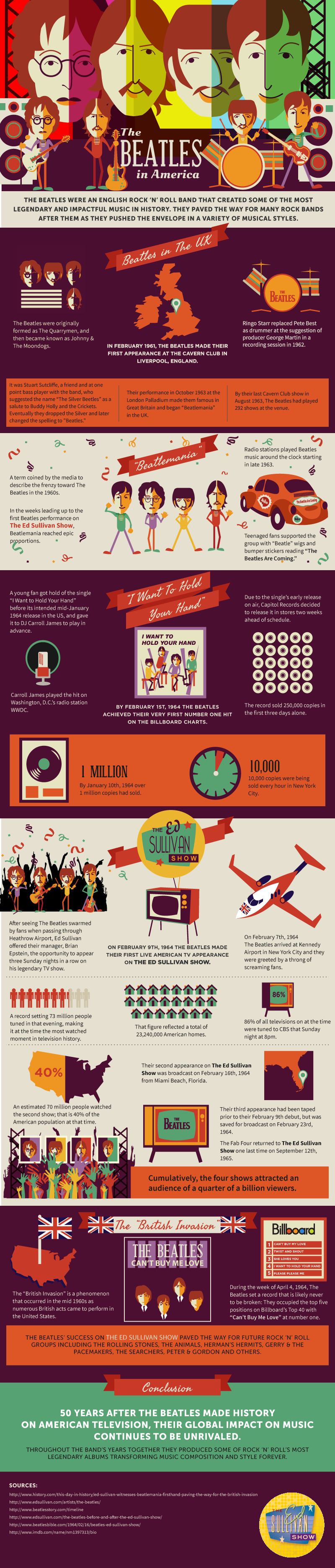 The Beatles in America Infographic - Beatles on The Ed Sullivan Show